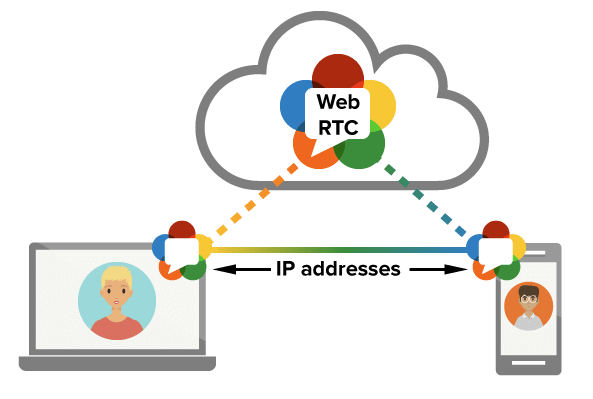 Diagram showing how WebRTC lets web browsers talk to each other directly without a server in between