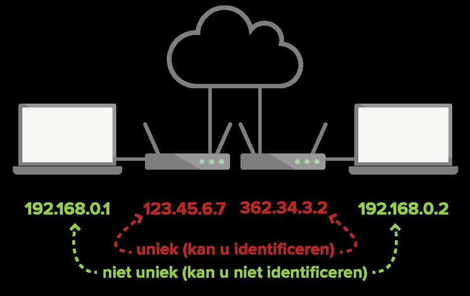 Lokale IP's zijn niet uniek en kunnen niet worden gebruikt om u te identificeren, maar met openbare IPs kan dat wel.